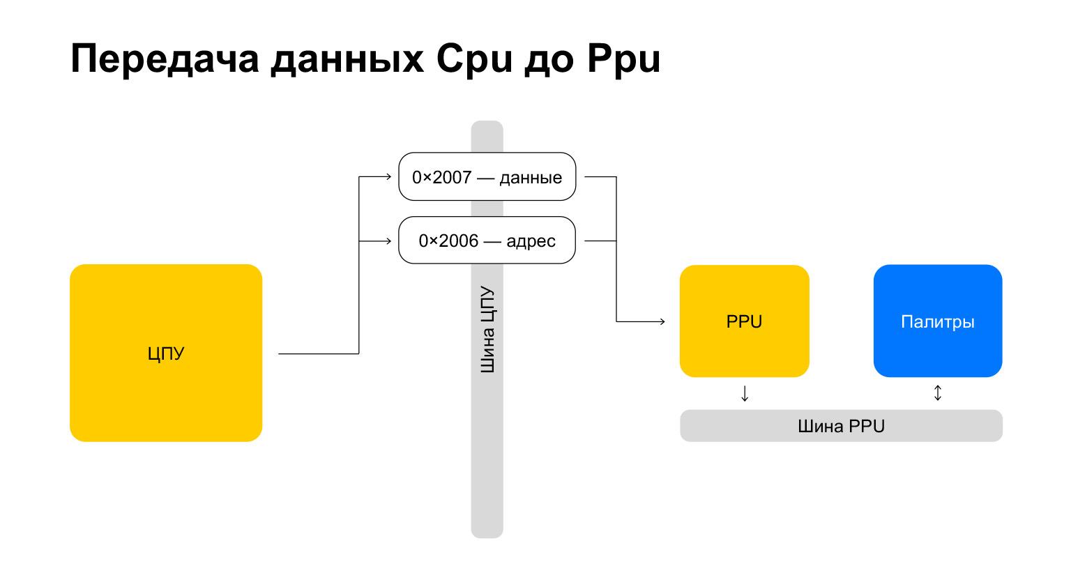 Эмуляция NES-Famicom-Денди на веб-технологиях. Доклад Яндекса - 17