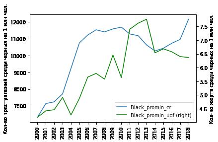 Black [O]lives Matter: раса, криминал и огонь на поражение в США. Часть 3 - 3