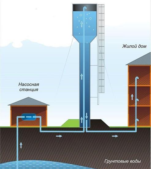 Жизнь под давлением: как устроены водонапорные башни - 9