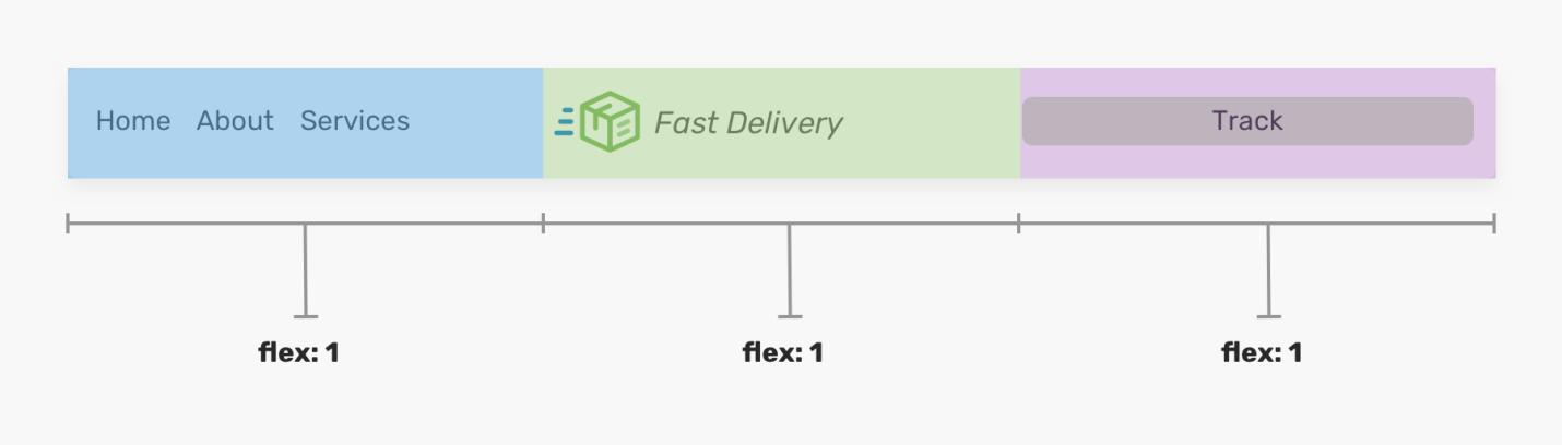 Проектирование заголовочных частей сайтов с использованием CSS Flexbox - 13