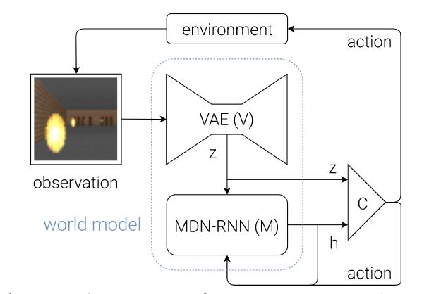 World Models — обучение в воображении - 3