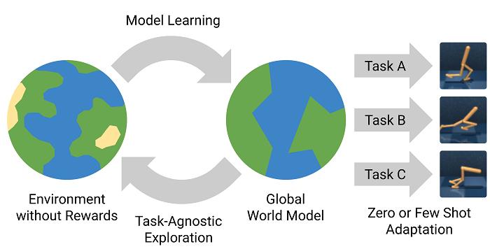 World Models — обучение в воображении - 9