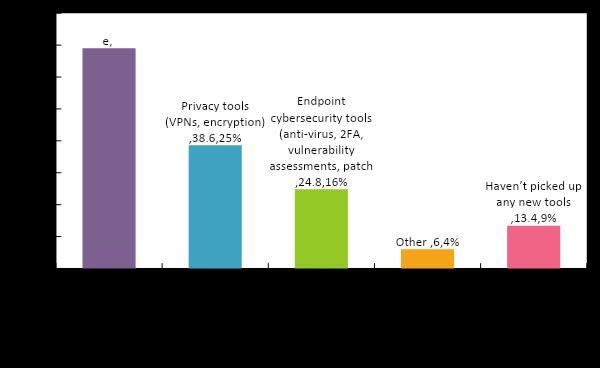 Исследование Acronis Cyber Readiness: Как дела там, на удаленке? - 3