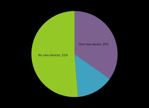 Исследование Acronis Cyber Readiness: Как дела там, на удаленке? - 5