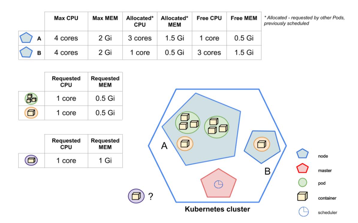Как получить доступ к ресурсам Kubernetes Pod - 2