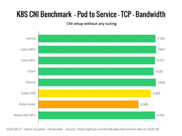 Оценка производительности CNI для Kubernetes по 10G сети (август 2020) - 12
