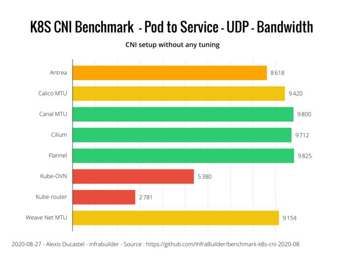 Оценка производительности CNI для Kubernetes по 10G сети (август 2020) - 14