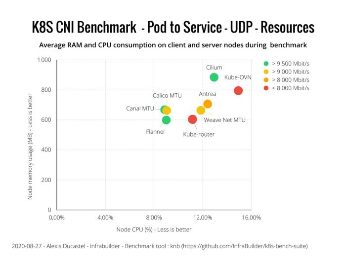 Оценка производительности CNI для Kubernetes по 10G сети (август 2020) - 15