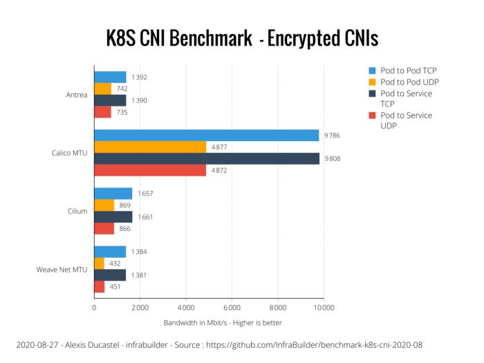 Оценка производительности CNI для Kubernetes по 10G сети (август 2020) - 16