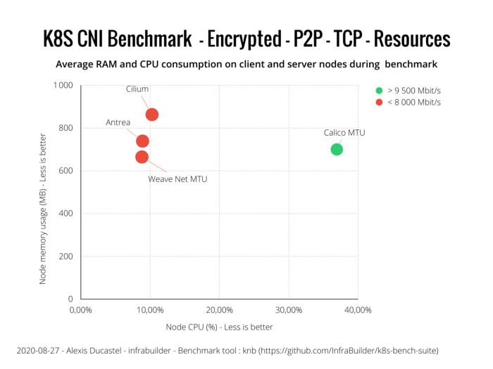 Оценка производительности CNI для Kubernetes по 10G сети (август 2020) - 17