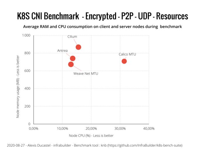 Оценка производительности CNI для Kubernetes по 10G сети (август 2020) - 18