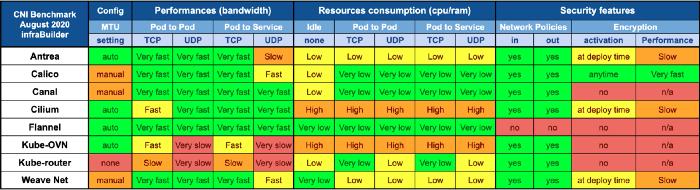 Оценка производительности CNI для Kubernetes по 10G сети (август 2020) - 19