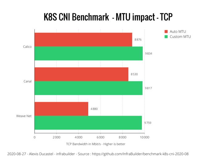 Оценка производительности CNI для Kubernetes по 10G сети (август 2020) - 2
