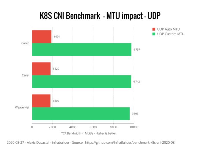 Оценка производительности CNI для Kubernetes по 10G сети (август 2020) - 3