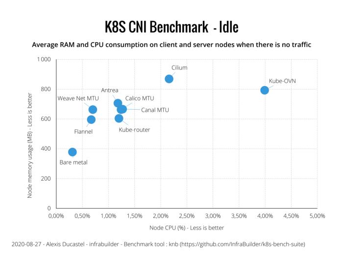 Оценка производительности CNI для Kubernetes по 10G сети (август 2020) - 5