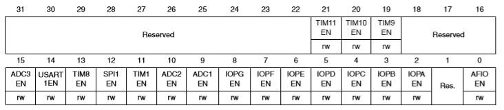 Очередная статья: STM32 для начинающих - 2