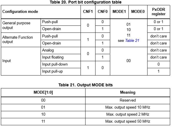 Очередная статья: STM32 для начинающих - 3