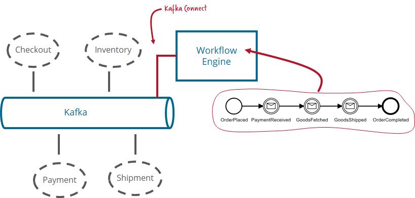 Camunda Microservice Workflow Automation 1