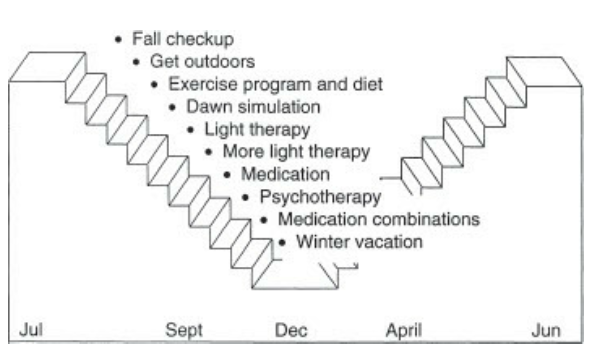Полное руководство по сезонной депрессии (SAD). 7 видов светотерапии - 13