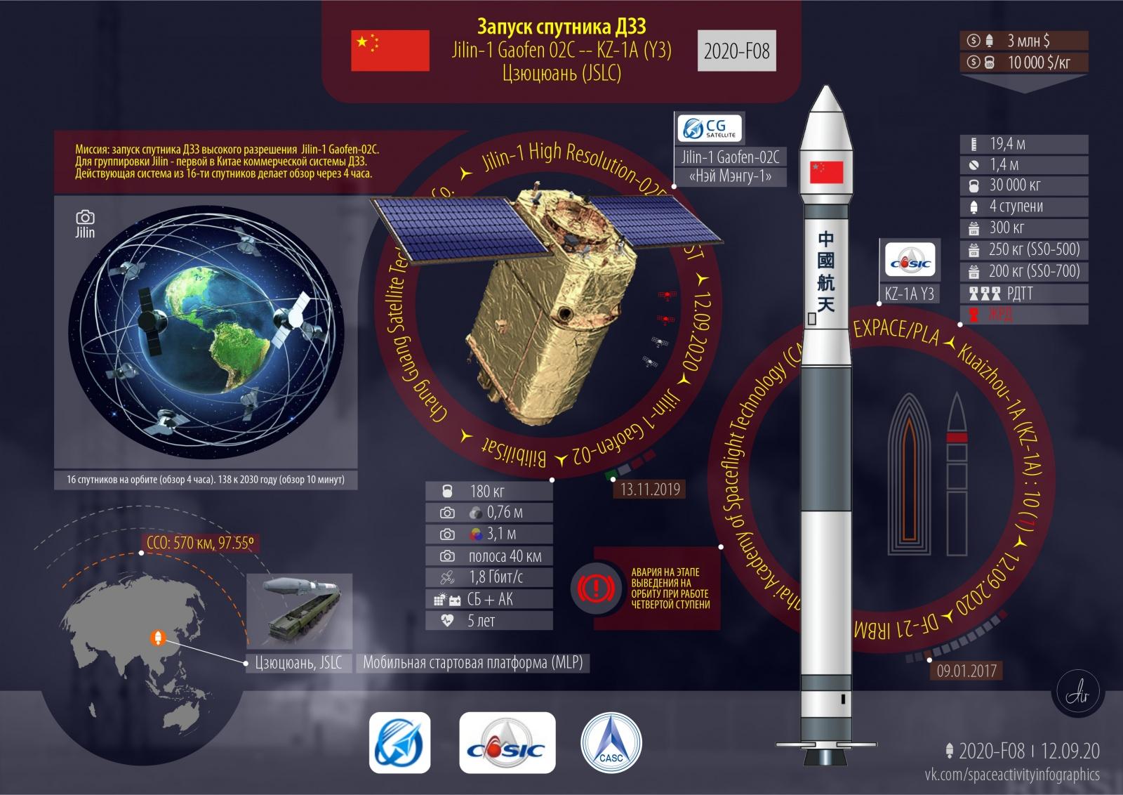 Запуск спутника ДЗЗ. Авария. 2020 год: 72 всего, 64 успешных, 26 от Китая - 2