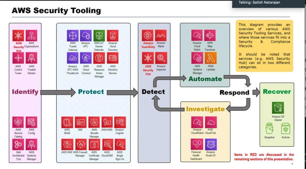 Сервисы безопасности от AWS. Источник :https://cloudseclist.com/issues/issue-42/