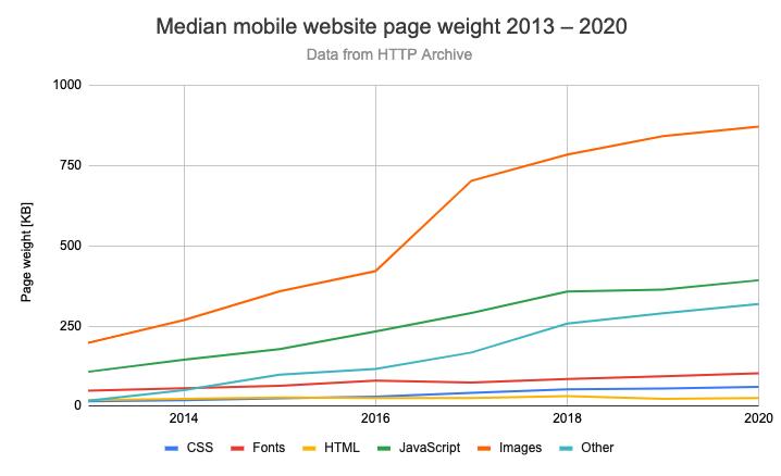 Становится ли веб медленнее со временем? - 10