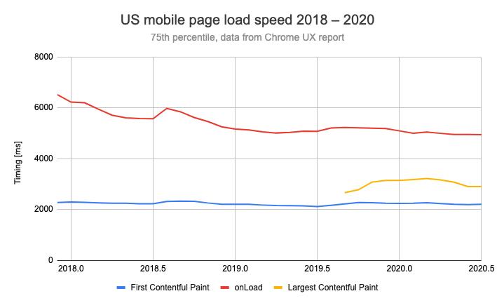 Становится ли веб медленнее со временем? - 12