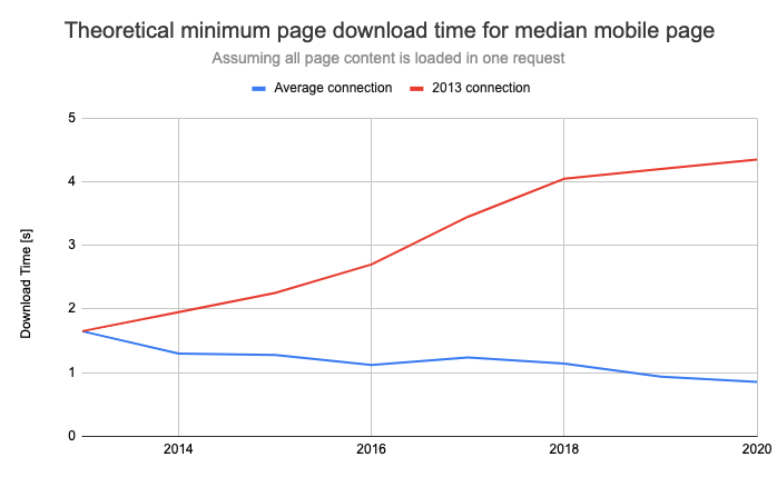 Становится ли веб медленнее со временем? - 14
