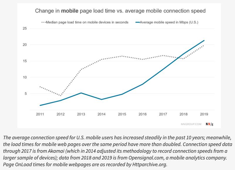 Становится ли веб медленнее со временем? - 2