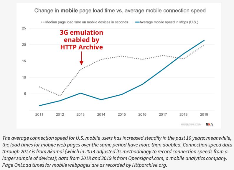 Становится ли веб медленнее со временем? - 3