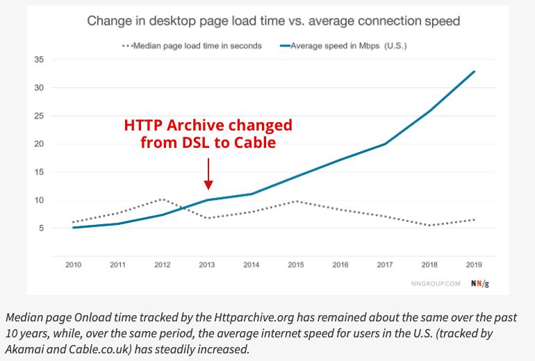 Становится ли веб медленнее со временем? - 4