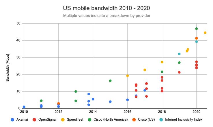 Становится ли веб медленнее со временем? - 5