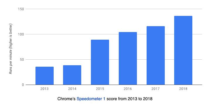 Становится ли веб медленнее со временем? - 8