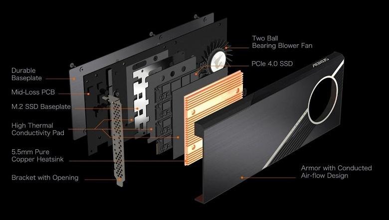 Твердотельный накопитель Gigabyte Aorus объемом 2 ТБ выполнен в виде карты расширения с интерфейсом PCIe Gen 4
