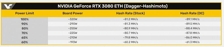 GeForce RTX 3080 очень быстрая в майнинге, но ценой невероятного энергопотребления. Карта потребляет свыше 300 Вт