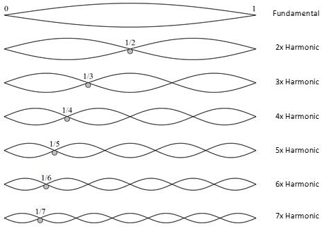 Простое и строгое доказательство 26-10 измерений в теории струн - 11