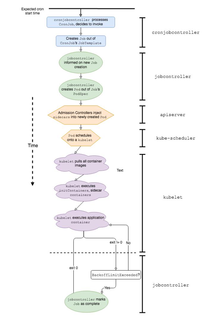 Как и зачем в Lyft улучшали Kubernetes CronJobs - 3