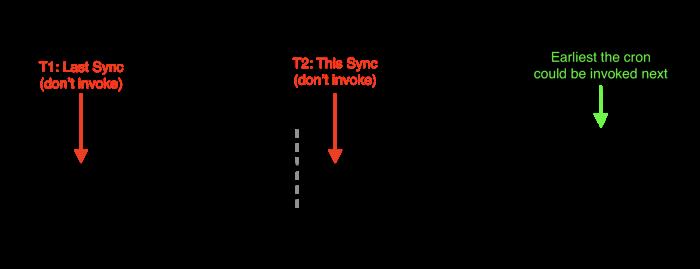 Как и зачем в Lyft улучшали Kubernetes CronJobs - 4