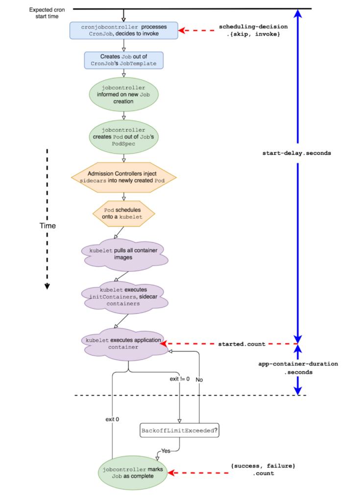 Как и зачем в Lyft улучшали Kubernetes CronJobs - 6