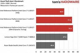 Это первые действительно крутые процессоры Intel за долгие годы. Тесты Tiger Lake могут заставить AMD забеспокоиться