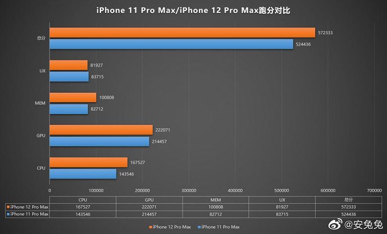 Отличный довод для хейтеров Apple. Смартфоны iPhone 12 не смогут впечатлить приростом производительности