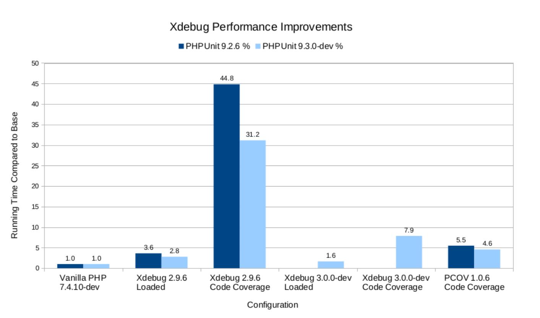 Улучшения покрытия PHP кода в 2020 году - 7