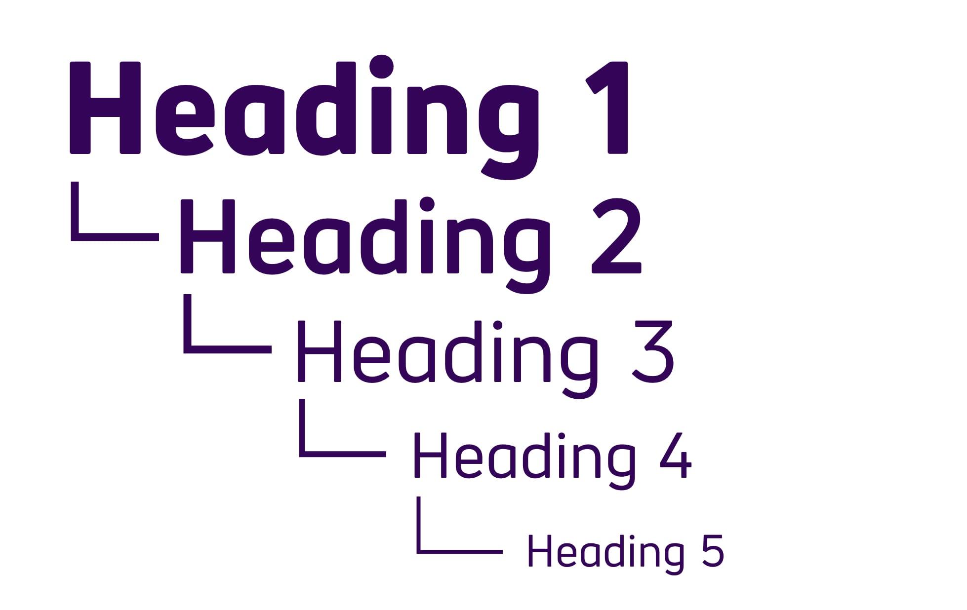 Логическая структура начинается с заголовка 1, затем следует заголовок 2. Заголовок третьего уровня размещается внутри заголовка 2 и так далее