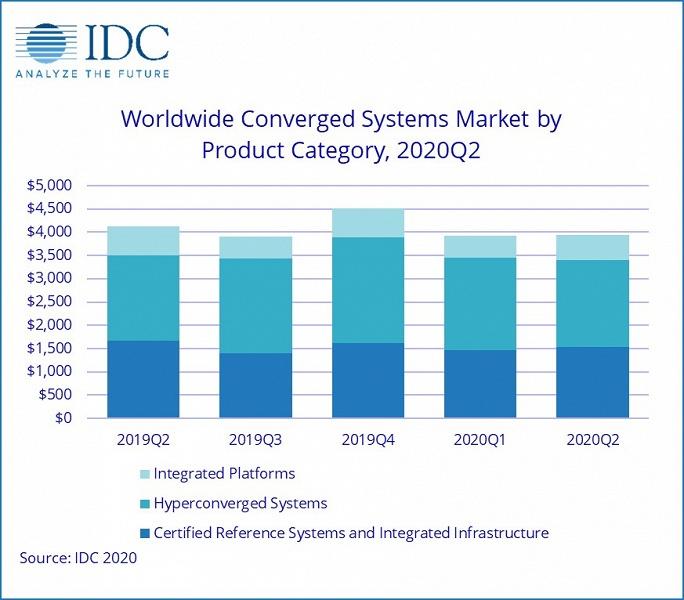 Рынок конвергентных систем за год сократился на 4,5%