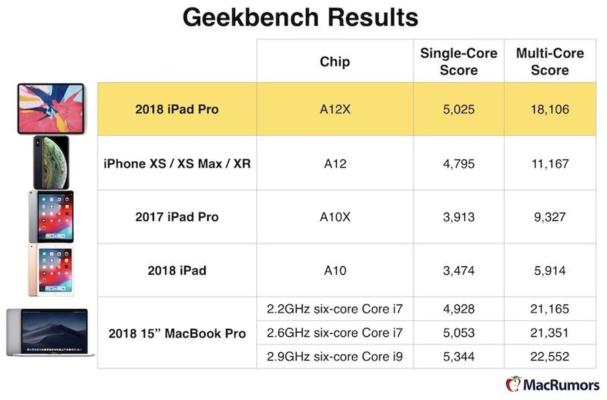 ARM против x86: В чем разница между двумя архитектурами процессоров? - 7