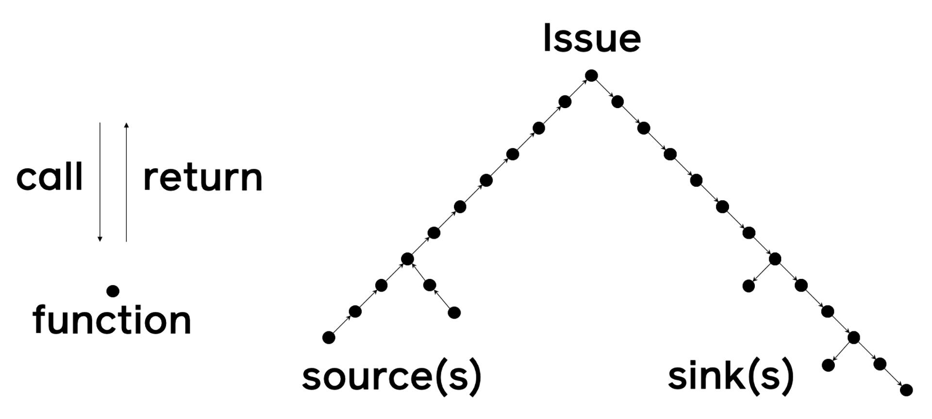 Pysa: как избежать проблем безопасности в коде Python - 2