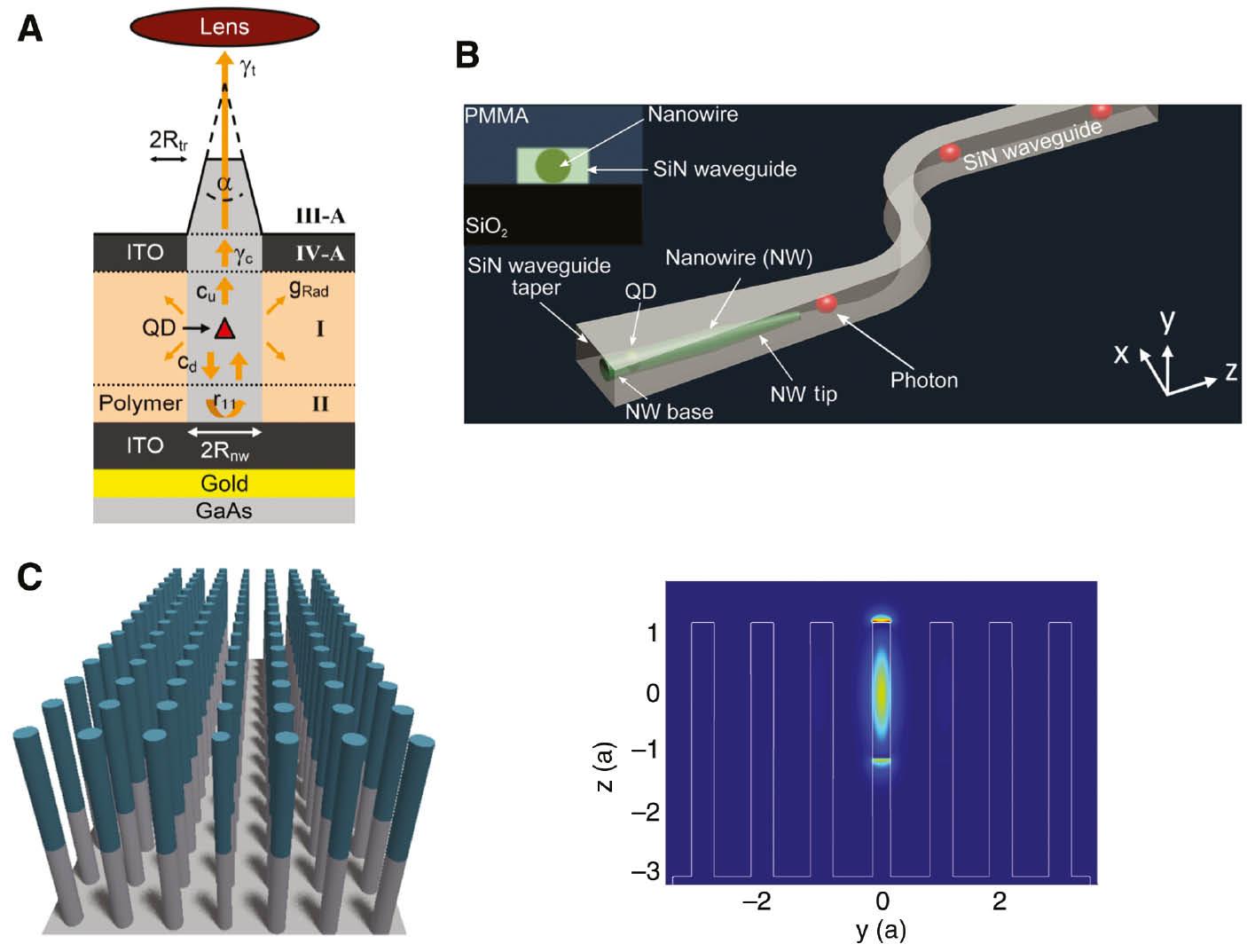 Физики из Германии нашли способ объединить квантовую криптографию с полупроводниковыми технологиями - 2