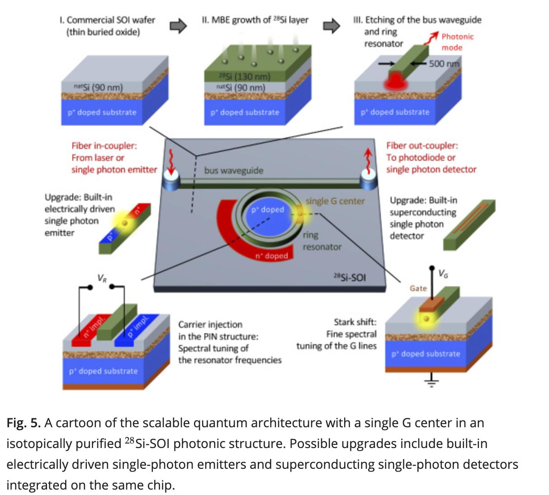 Физики из Германии нашли способ объединить квантовую криптографию с полупроводниковыми технологиями - 4