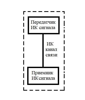 ИК датчик движения на STM32 - 2