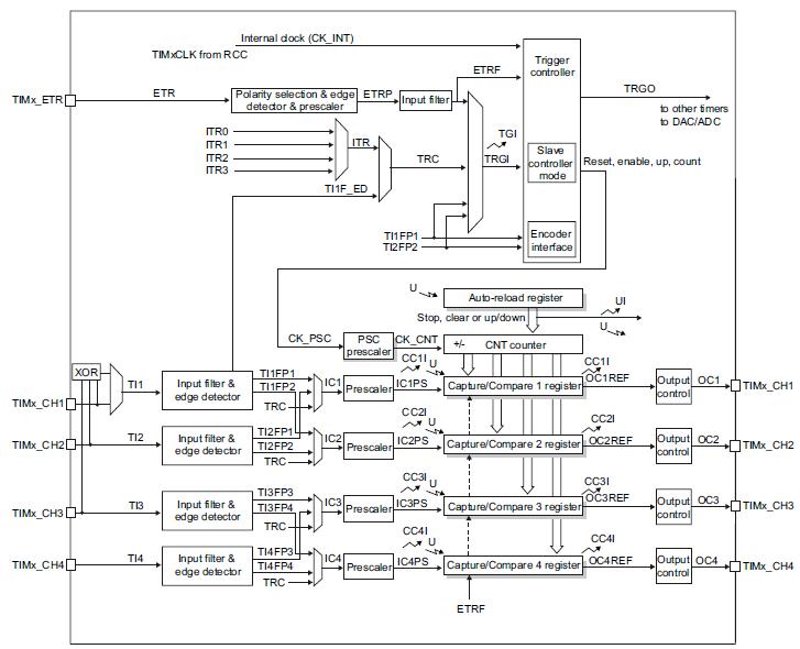 ИК датчик движения на STM32 - 29